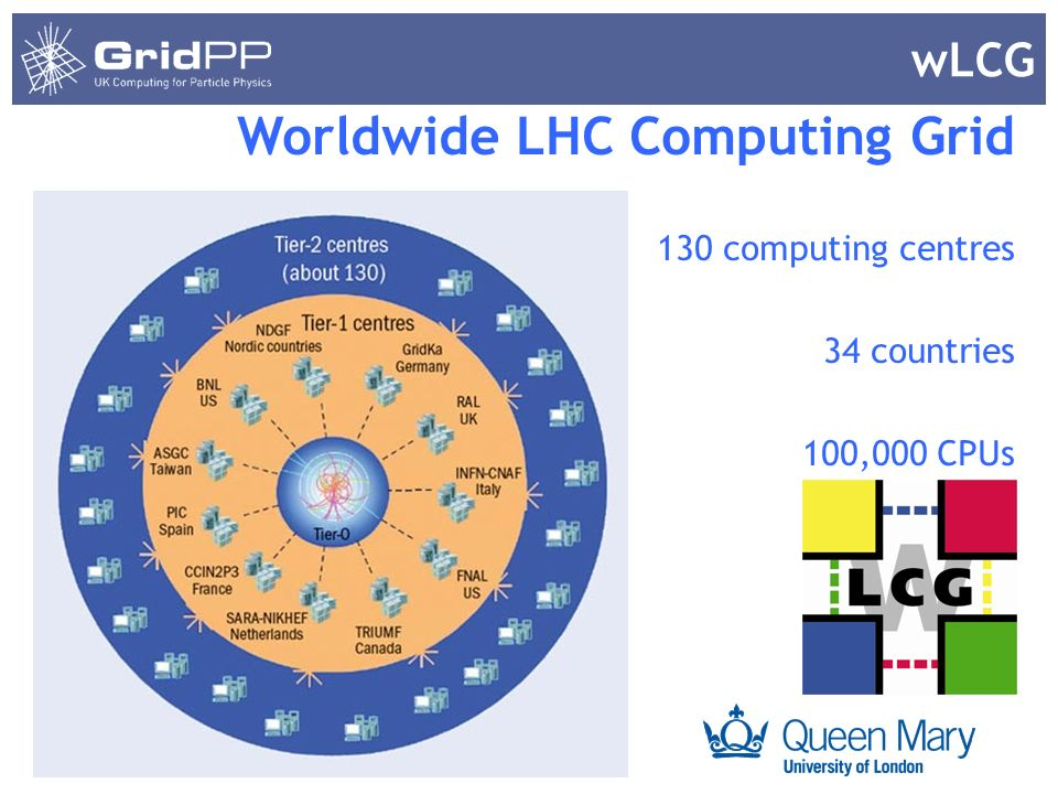 Your university or experiment logo here wLCG Worldwide LHC Computing Grid 130 computing centres 34 countries 100,000 CPUs