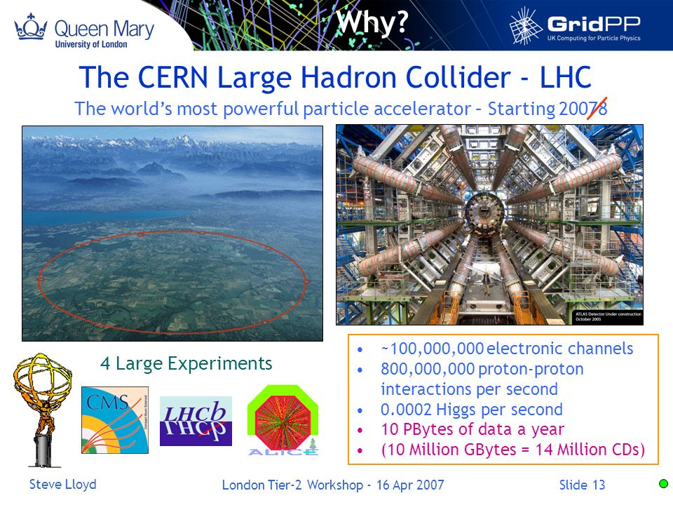 Slide 13 Steve Lloyd London Tier-2 Workshop - 16 Apr 2007 The CERN Large Hadron Collider - LHC 4 Large Experiments The worlds most powerful particle accelerator – Starting ~100,000,000 electronic channels 800,000,000 proton-proton interactions per second Higgs per second 10 PBytes of data a year (10 Million GBytes = 14 Million CDs) Why