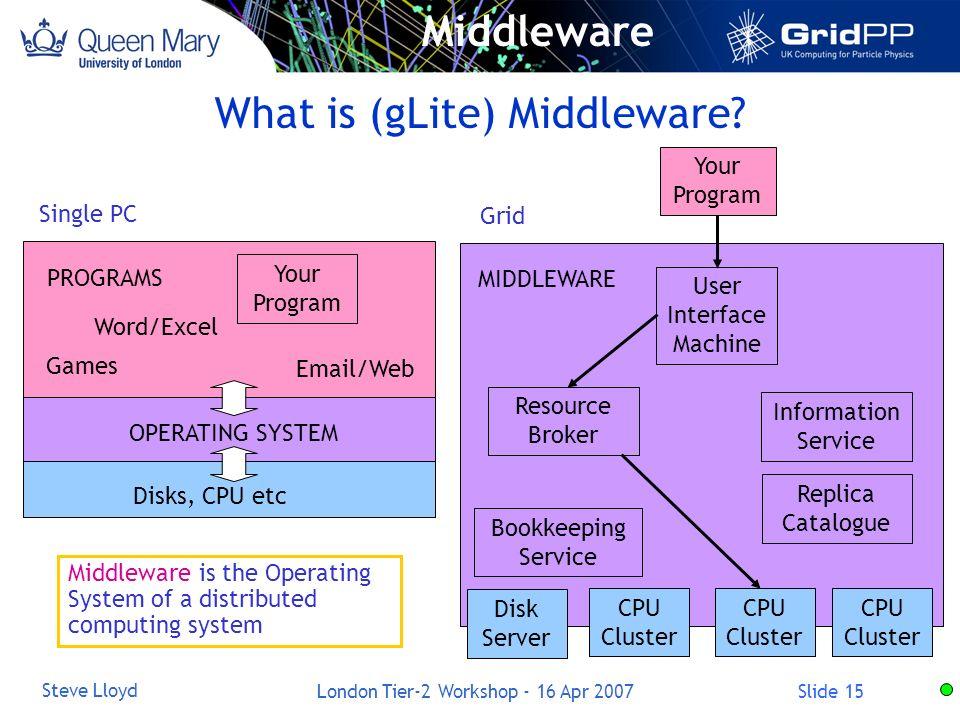 Slide 15 Steve Lloyd London Tier-2 Workshop - 16 Apr 2007 What is (gLite) Middleware? MIDDLEWARE CPU Disks, CPU etc PROGRAMS OPERATING SYSTEM Word/Exc