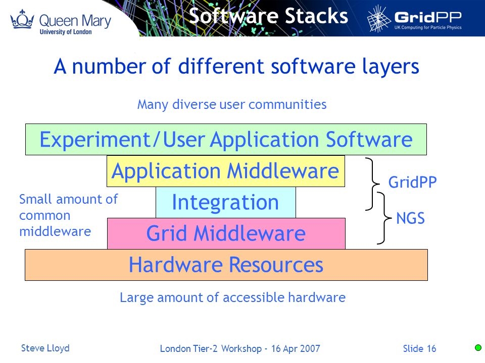 Slide 16 Steve Lloyd London Tier-2 Workshop - 16 Apr 2007 Software Stacks Hardware Resources Experiment/User Application Software Grid Middleware Application Middleware Integration GridPP NGS Small amount of common middleware Large amount of accessible hardware Many diverse user communities A number of different software layers