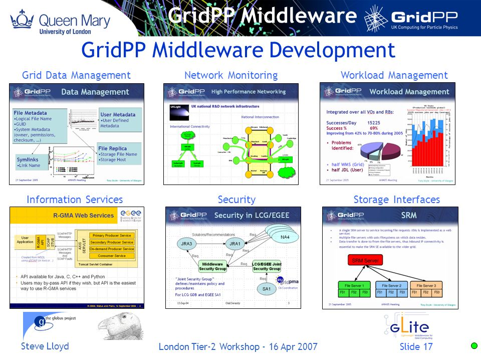 Slide 17 Steve Lloyd London Tier-2 Workshop - 16 Apr 2007 GridPP Middleware Development Workload Management Storage Interfaces Network Monitoring Secu