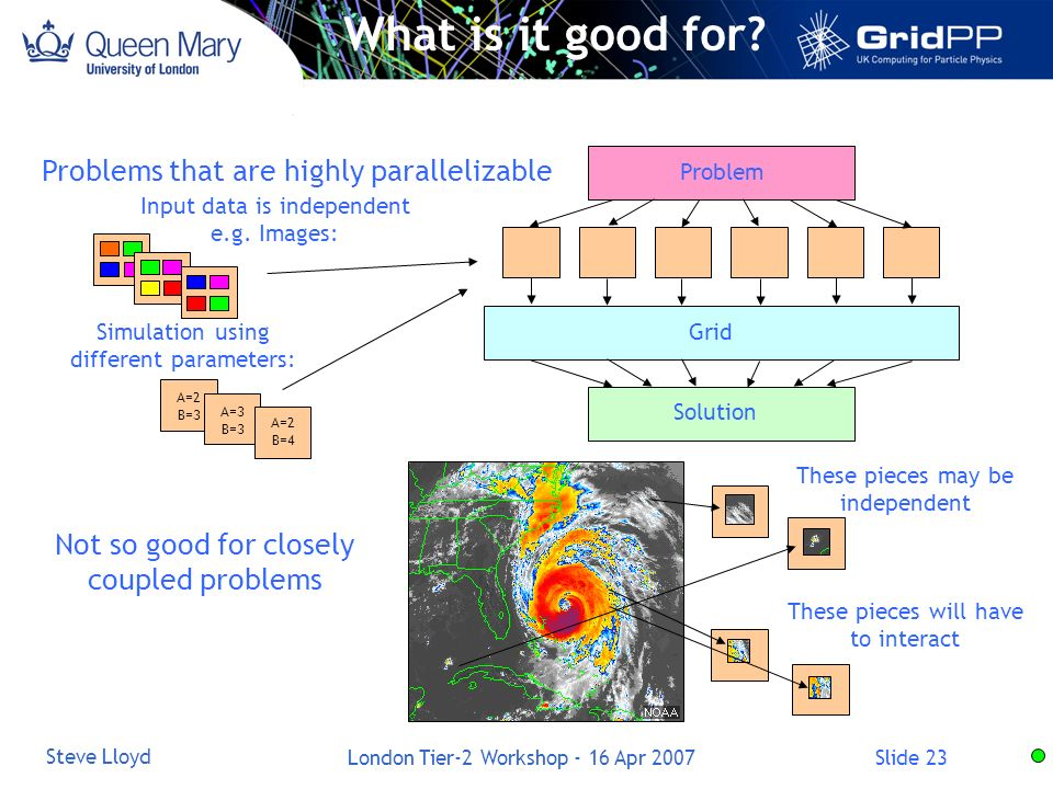 Slide 23 Steve Lloyd London Tier-2 Workshop - 16 Apr 2007 What is it good for? Problems that are highly parallelizable Problem Grid Solution Input dat