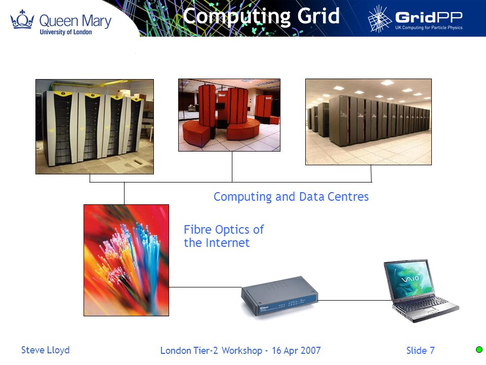 Slide 7 Steve Lloyd London Tier-2 Workshop - 16 Apr 2007 Computing Grid Computing and Data Centres Fibre Optics of the Internet