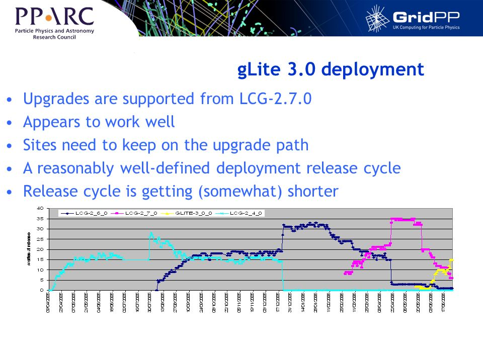 gLite 3.0 deployment Upgrades are supported from LCG-2.7.0 Appears to work well Sites need to keep on the upgrade path A reasonably well-defined deployment release cycle Release cycle is getting (somewhat) shorter