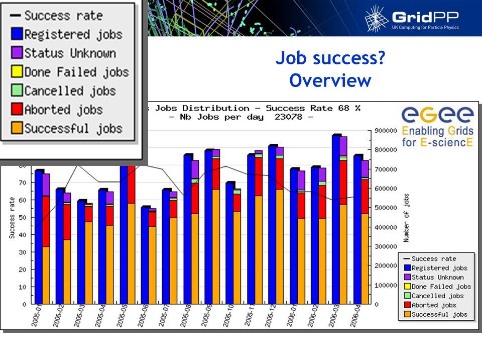 Job success? Overview