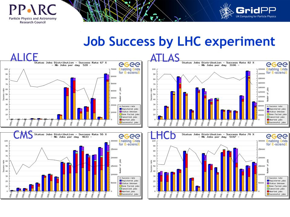 Job Success by LHC experiment ALICE CMS ATLAS LHCb