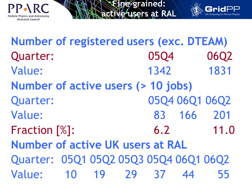 Fine-grained: active users at RAL Number of registered users (exc.
