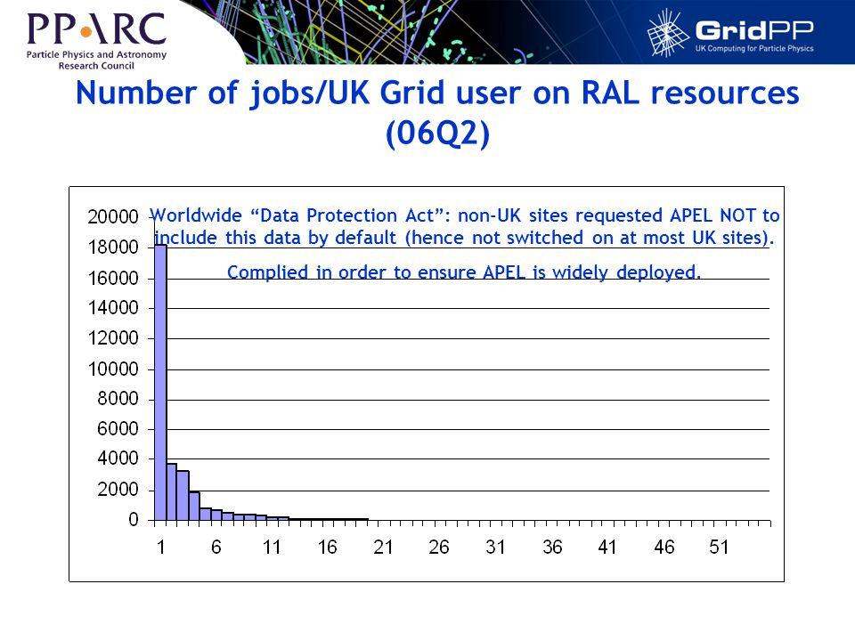 Number of jobs/UK Grid user on RAL resources (06Q2) Worldwide Data Protection Act: non-UK sites requested APEL NOT to include this data by default (hence not switched on at most UK sites).