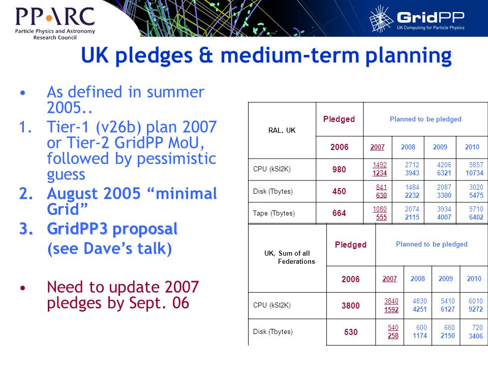 UK pledges & medium-term planning RAL, UK Pledged Planned to be pledged 2006 2007200820092010 CPU (kSI2K) 980 1492 1234 2712 3943 4206 6321 5857 10734 Disk (Tbytes) 450 841 630 1484 2232 2087 3300 3020 5475 Tape (Tbytes) 664 1080 555 2074 2115 3934 4007 5710 6402 As defined in summer 2005..