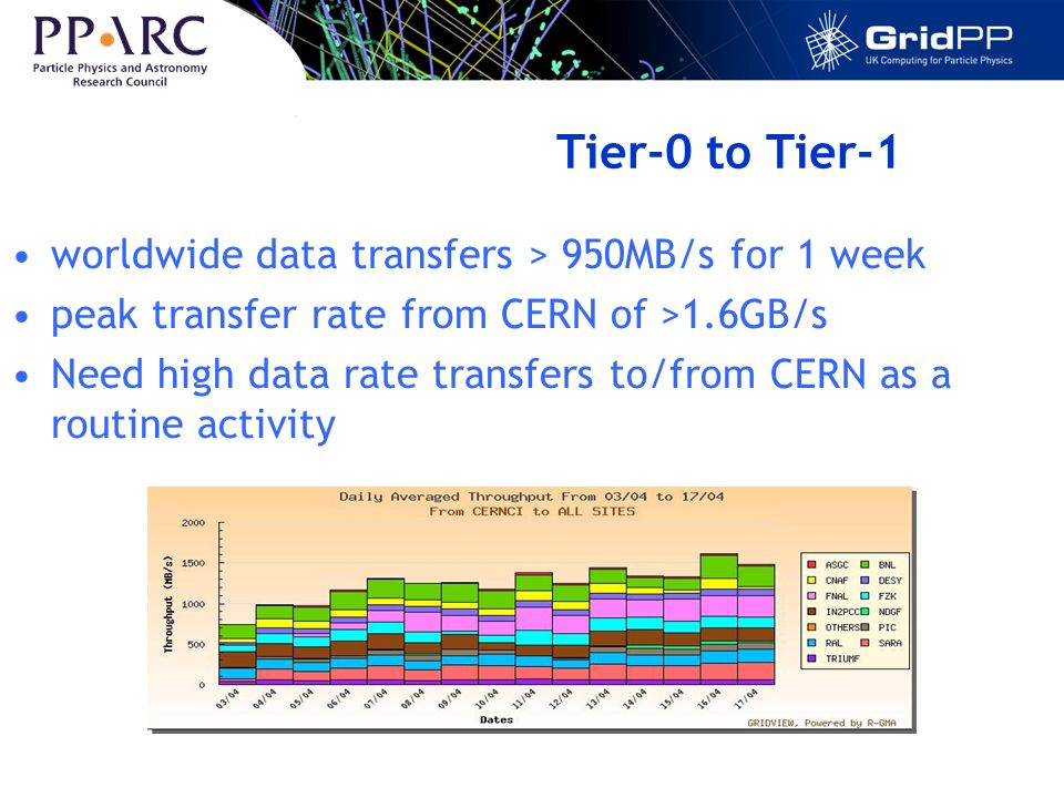 Tier-0 to Tier-1 worldwide data transfers > 950MB/s for 1 week peak transfer rate from CERN of >1.6GB/s Need high data rate transfers to/from CERN as a routine activity