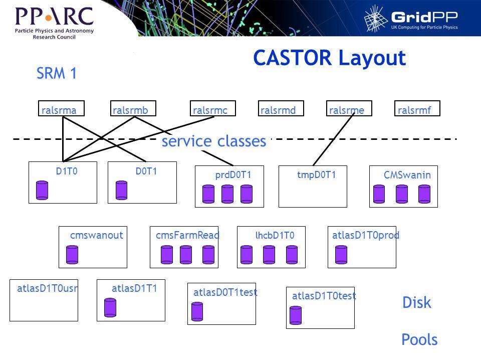 CASTOR Layout ralsrmaralsrmbralsrmcralsrmdralsrmeralsrmf D1T0 cmswanout D0T1prdD0T1tmpD0T1 CMSwanin cmsFarmRead lhcbD1T0 atlasD1T0prod atlasD1T0usratlasD1T1 atlasD0T1test atlasD1T0test SRM 1 Disk Pools service classes