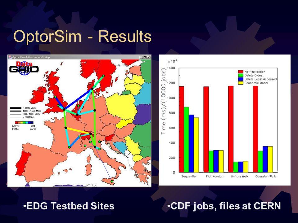 OptorSim - Results EDG Testbed SitesCDF jobs, files at CERN