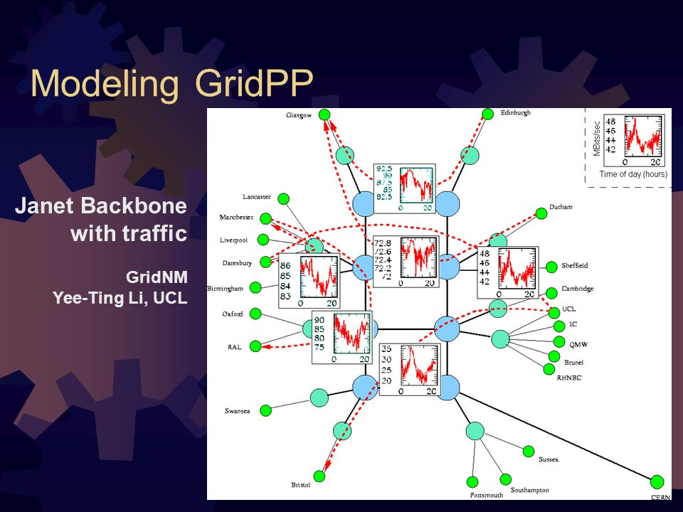 Modeling GridPP Janet Backbone with traffic GridNM Yee-Ting Li, UCL