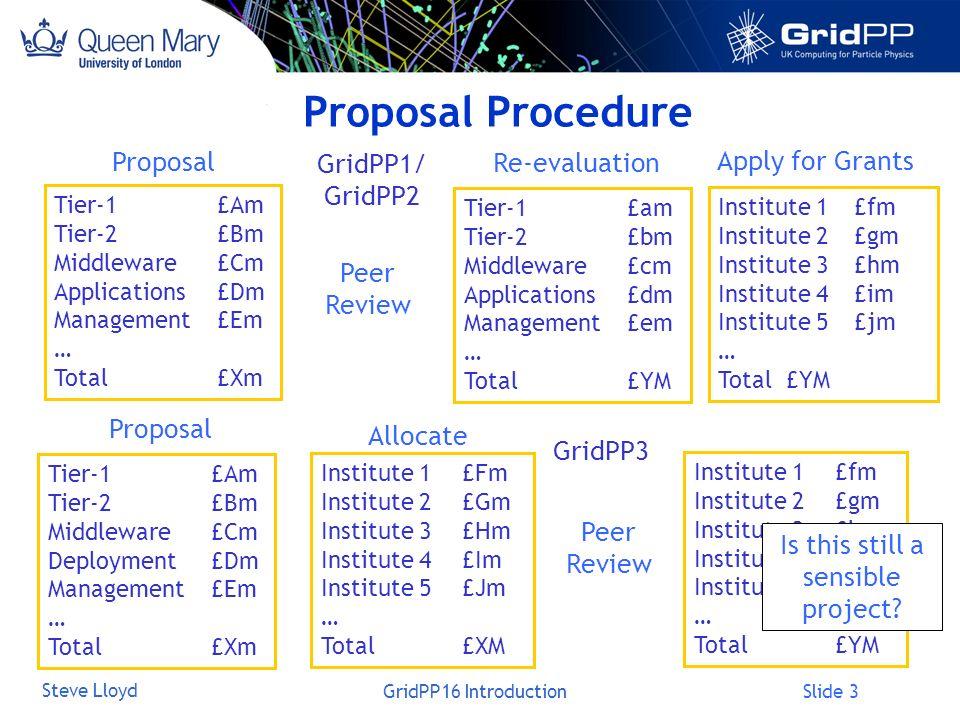 Slide 3 Steve Lloyd GridPP16 Introduction Proposal Procedure Tier-1£Am Tier-2£Bm Middleware£Cm Applications£Dm Management£Em … Total £Xm Tier-1£am Tier-2£bm Middleware£cm Applications£dm Management£em … Total £YM Proposal Re-evaluation Peer Review Institute 1£fm Institute 2£gm Institute 3£hm Institute 4£im Institute 5£jm … Total £YM Apply for Grants GridPP1/ GridPP2 GridPP3 Tier-1£Am Tier-2£Bm Middleware£Cm Deployment£Dm Management£Em … Total £Xm Institute 1£Fm Institute 2£Gm Institute 3£Hm Institute 4£Im Institute 5£Jm … Total £XM Peer Review Proposal Allocate Institute 1£fm Institute 2£gm Institute 3£hm Institute 4£im Institute 5£jm … Total £YM Is this still a sensible project