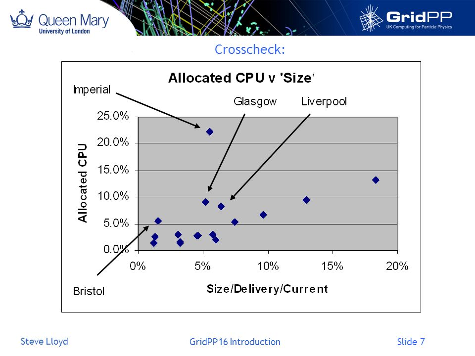 Slide 8 Steve Lloyd GridPP16 Introduction Hardware Costs (Agreed by CB) CPU (KSI2K) 200720082009201020112012 Requirement 756010215145221820321708 Amount paid for15592106299437534476 Unit Cost£0.392k£0.312k£0.247k£0.175k£0.124k£0.087k Cost £k£612k£656k£740k£656k£553k£0k Total (inc Disk)£1,163k£1,295k£1,383k£1,282k£1,120k£0k Take requirement in following year 7560 divided by the lifetime in years (4.85 CPU, 3.9 Disk) = 1559 Multiply by the unit cost in that year £0.392k/KSI2K = £612k Similarly for disk.
