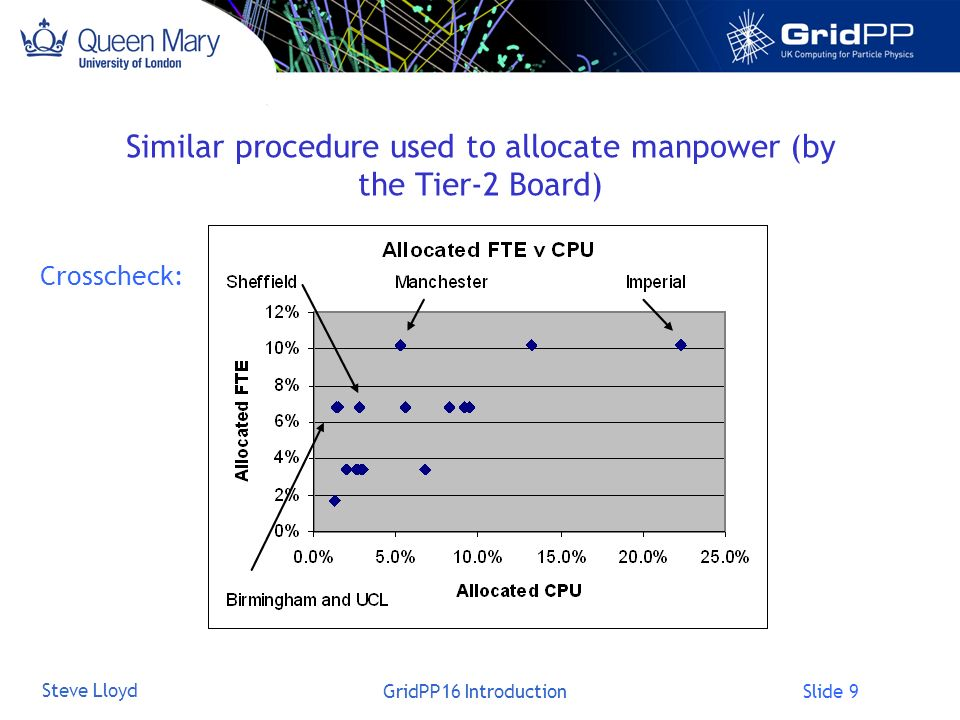 Slide 9 Steve Lloyd GridPP16 Introduction Similar procedure used to allocate manpower (by the Tier-2 Board) Crosscheck: