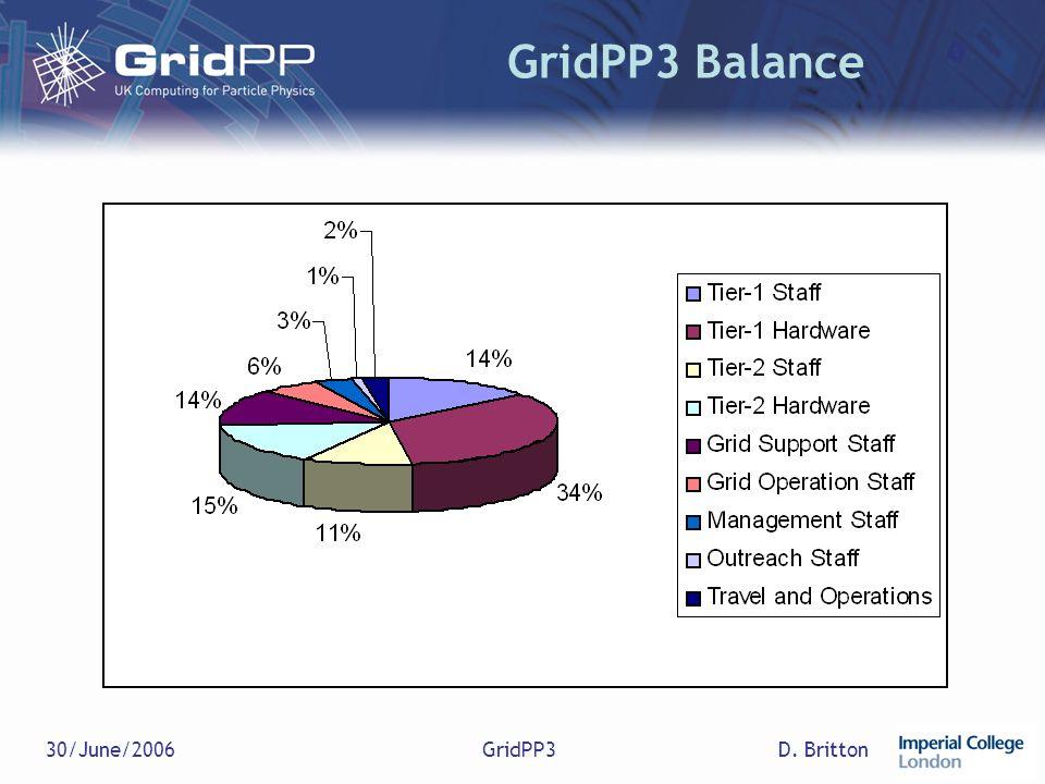 D. Britton30/June/2006GridPP3 GridPP3 Balance