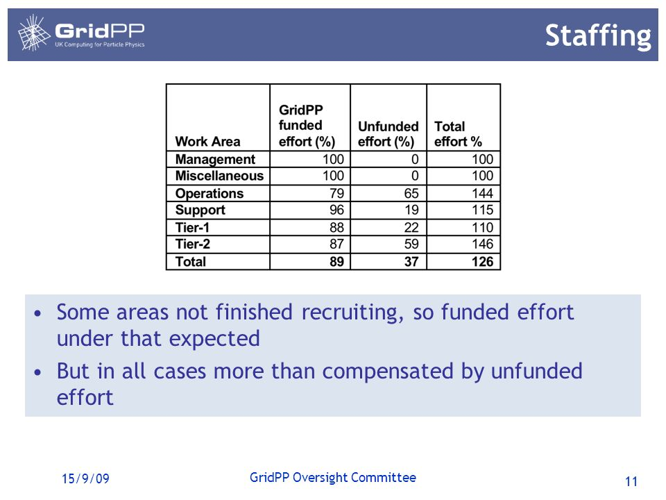 11 GridPP Oversight Committee 15/9/09 Staffing Some areas not finished recruiting, so funded effort under that expected But in all cases more than compensated by unfunded effort