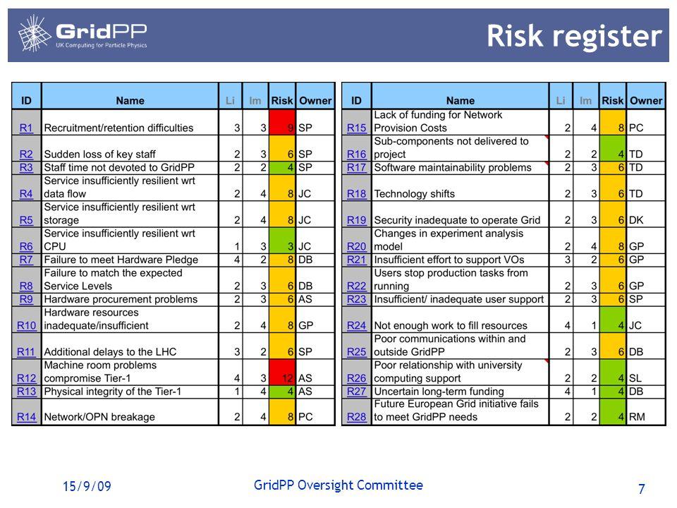 7 GridPP Oversight Committee 15/9/09 Risk register