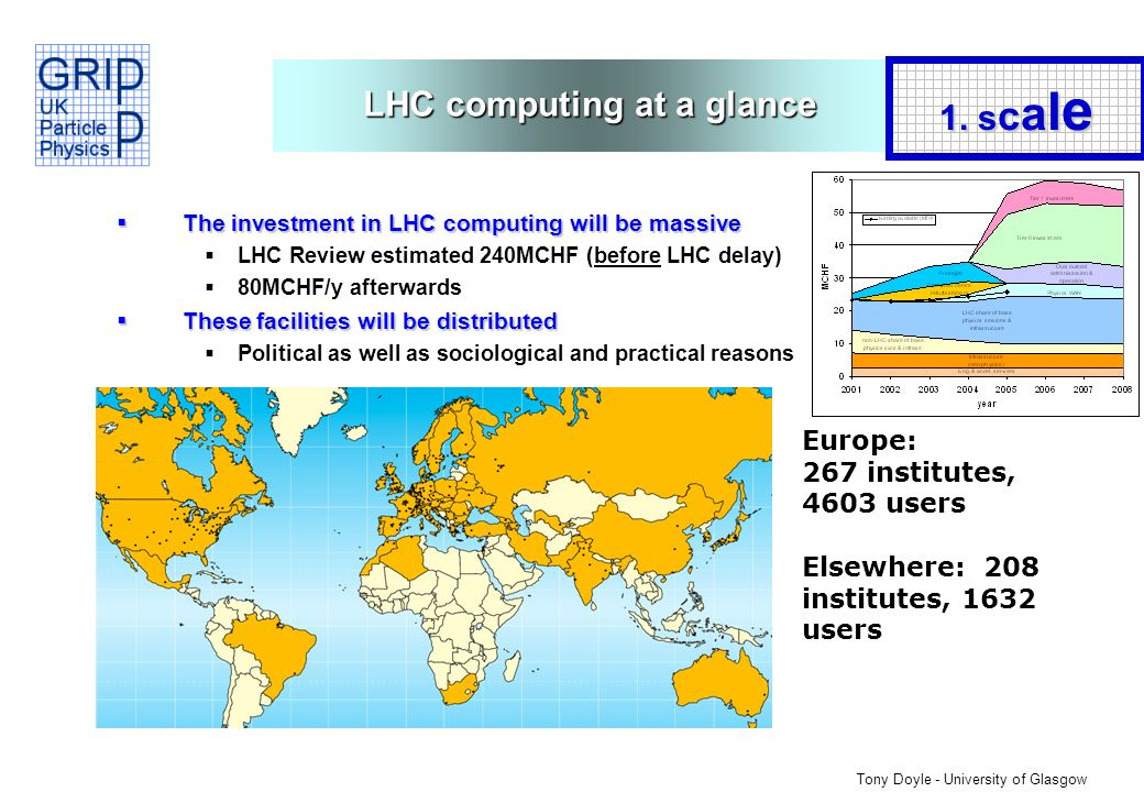 Tony Doyle - University of Glasgow LHC computing at a glance The investment in LHC computing will be massive The investment in LHC computing will be massive LHC Review estimated 240MCHF (before LHC delay) 80MCHF/y afterwards These facilities will be distributed These facilities will be distributed Political as well as sociological and practical reasons Europe: 267 institutes, 4603 users Elsewhere: 208 institutes, 1632 users 1.