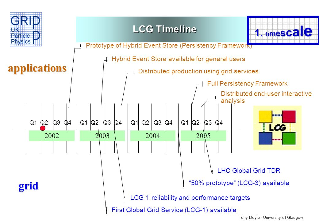 Tony Doyle - University of Glasgow LCG Timeline 2002200520042003 Q1 Q2 Q3 Q4 Prototype of Hybrid Event Store (Persistency Framework) Hybrid Event Store available for general users Distributed production using grid services First Global Grid Service (LCG-1) available Distributed end-user interactive analysis Full Persistency Framework LCG-1 reliability and performance targets 50% prototype (LCG-3) available LHC Global Grid TDR applications grid 1.