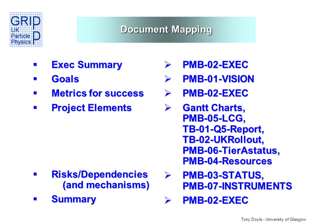 Tony Doyle - University of Glasgow Document Mapping Exec Summary Exec Summary Goals Goals Metrics for success Metrics for success Project Elements Project Elements Risks/Dependencies (and mechanisms) Risks/Dependencies (and mechanisms) Summary Summary PMB-02-EXEC PMB-02-EXEC PMB-01-VISION PMB-01-VISION PMB-02-EXEC PMB-02-EXEC Gantt Charts, PMB-05-LCG, TB-01-Q5-Report, TB-02-UKRollout, PMB-06-TierAstatus, PMB-04-Resources Gantt Charts, PMB-05-LCG, TB-01-Q5-Report, TB-02-UKRollout, PMB-06-TierAstatus, PMB-04-Resources PMB-03-STATUS, PMB-07-INSTRUMENTS PMB-03-STATUS, PMB-07-INSTRUMENTS PMB-02-EXEC PMB-02-EXEC