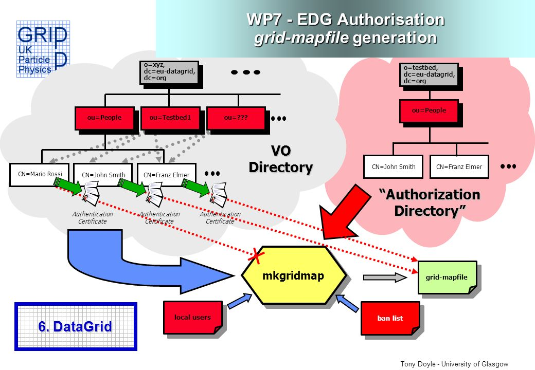 Tony Doyle - University of Glasgow WP7 - EDG Authorisation grid-mapfile generation o=testbed, dc=eu-datagrid, dc=org CN=Franz Elmer ou=People CN=John Smith mkgridmap grid-mapfile VO Directory Authorization Directory CN=Mario Rossi o=xyz, dc=eu-datagrid, dc=org CN=Franz ElmerCN=John Smith Authentication Certificate ou=Peopleou=Testbed1ou= .