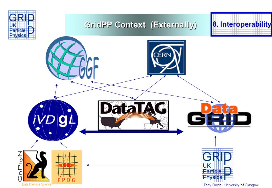 Tony Doyle - University of Glasgow GridPP Context (Externally) 8. Interoperability