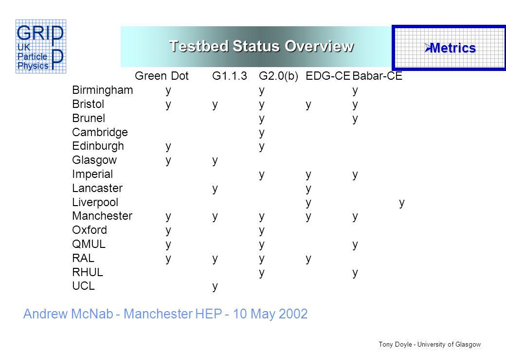 Tony Doyle - University of Glasgow Andrew McNab - Manchester HEP - 10 May 2002 Green DotG1.1.3G2.0(b)EDG-CEBabar-CE Birminghamyyy Bristolyyyyy Brunelyy Cambridgey Edinburghyy Glasgowyy Imperialyyy Lancasteryy Liverpoolyy Manchesteryyyyy Oxfordyy QMULyyy RALyyyy RHULyy UCLy Testbed Status Overview Metrics Metrics