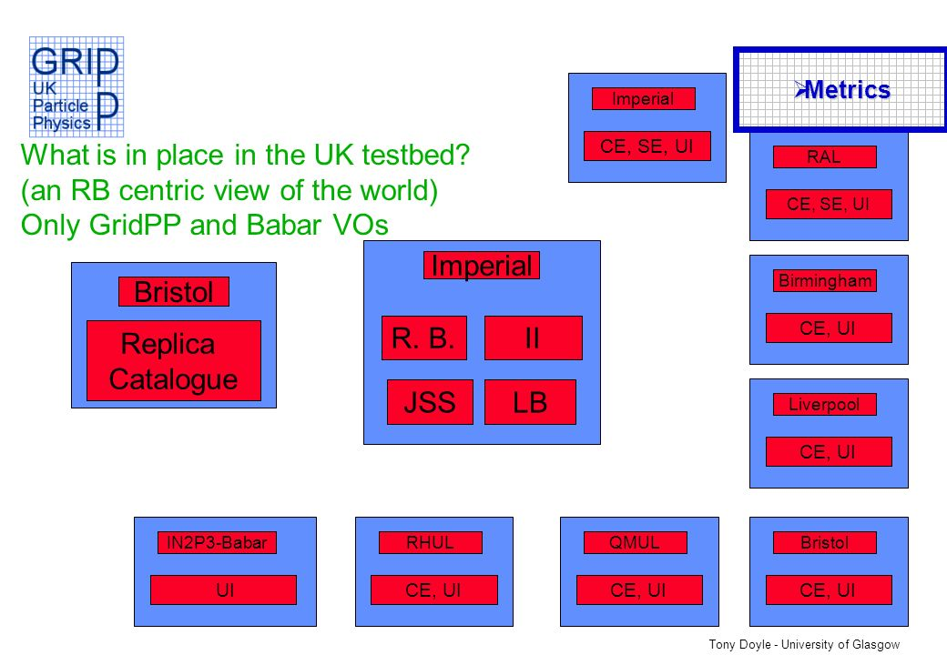 Tony Doyle - University of Glasgow What is in place in the UK testbed.