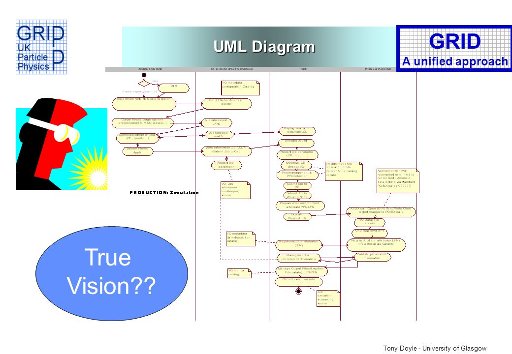 Tony Doyle - University of Glasgow UML Diagram GRID A unified approach True Vision
