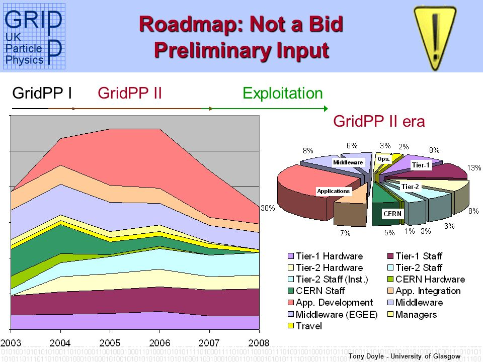 Tony Doyle - University of Glasgow Roadmap: Not a Bid Preliminary Input GridPP IGridPP IIExploitation GridPP II era