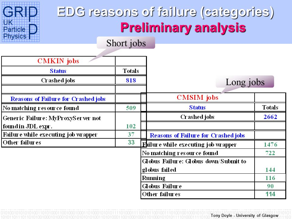 Tony Doyle - University of Glasgow EDG reasons of failure (categories) Preliminary analysis Short jobs Long jobs