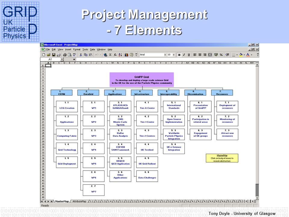 Tony Doyle - University of Glasgow Project Management - 7 Elements