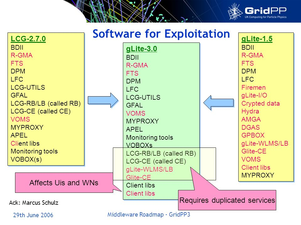 29th June 2006 Middleware Roadmap - GridPP3 Software for Exploitation LCG-2.7.0 BDII R-GMA FTS DPM LFC LCG-UTILS GFAL LCG-RB/LB (called RB) LCG-CE (called CE) VOMS MYPROXY APEL Client libs Monitoring tools VOBOX(s) LCG-2.7.0 BDII R-GMA FTS DPM LFC LCG-UTILS GFAL LCG-RB/LB (called RB) LCG-CE (called CE) VOMS MYPROXY APEL Client libs Monitoring tools VOBOX(s) gLite-1.5 BDII R-GMA FTS DPM LFC Firemen gLite-I/O Crypted data Hydra AMGA DGAS GPBOX gLite-WLMS/LB Glite-CE VOMS Client libs MYPROXY gLite-1.5 BDII R-GMA FTS DPM LFC Firemen gLite-I/O Crypted data Hydra AMGA DGAS GPBOX gLite-WLMS/LB Glite-CE VOMS Client libs MYPROXY gLite-3.0 BDII R-GMA FTS DPM LFC LCG-UTILS GFAL VOMS MYPROXY APEL Monitoring tools VOBOXs LCG-RB/LB (called RB) LCG-CE (called CE) gLite-WLMS/LB Glite-CE Client libs gLite-3.0 BDII R-GMA FTS DPM LFC LCG-UTILS GFAL VOMS MYPROXY APEL Monitoring tools VOBOXs LCG-RB/LB (called RB) LCG-CE (called CE) gLite-WLMS/LB Glite-CE Client libs Affects Uis and WNs Requires duplicated services Ack: Marcus Schulz
