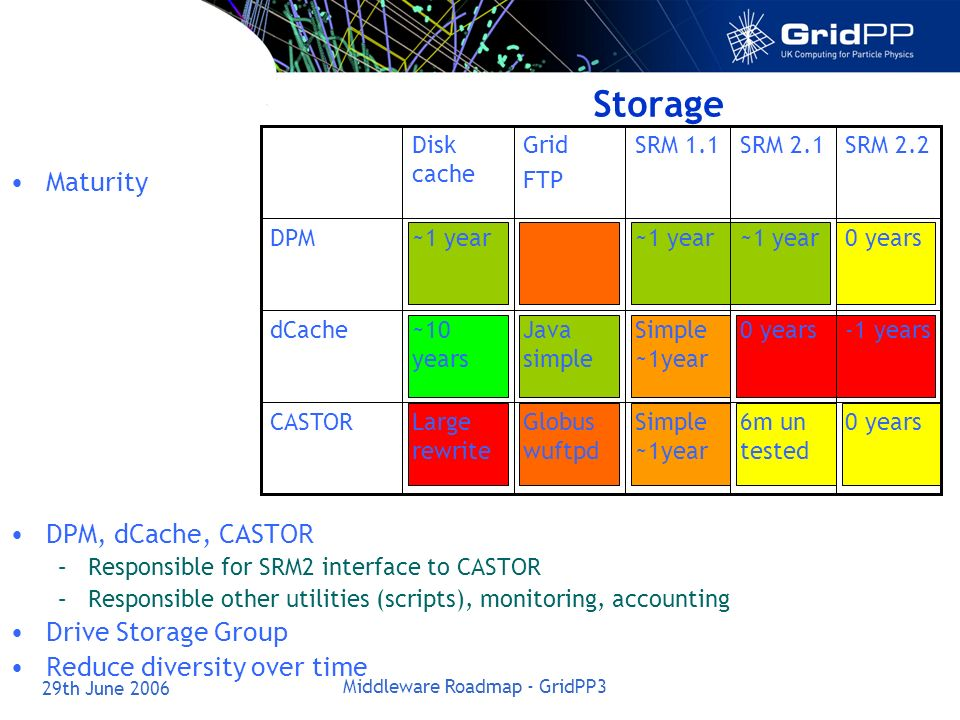 29th June 2006 Middleware Roadmap - GridPP3 Storage Maturity DPM, dCache, CASTOR –Responsible for SRM2 interface to CASTOR –Responsible other utilities (scripts), monitoring, accounting Drive Storage Group Reduce diversity over time 0 years6m un tested Simple ~1year Globus wuftpd Large rewrite CASTOR -1 years0 yearsSimple ~1year Java simple ~10 years dCache 0 years~1 year DPM SRM 2.2SRM 2.1SRM 1.1Grid FTP Disk cache