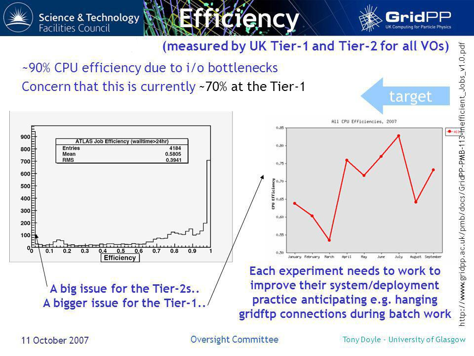 Tony Doyle - University of Glasgow Oversight Committee 11 October 2007 (measured by UK Tier-1 and Tier-2 for all VOs) ~90% CPU efficiency due to i/o bottlenecks Concern that this is currently ~70% at the Tier-1 Efficiency Each experiment needs to work to improve their system/deployment practice anticipating e.g.