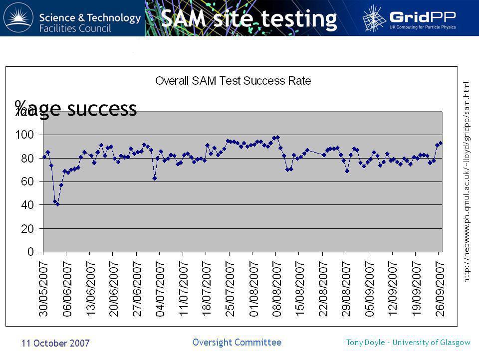 Tony Doyle - University of Glasgow Oversight Committee 11 October 2007 SAM site testing http://hepwww.ph.qmul.ac.uk/~lloyd/gridpp/sam.html 30/05/0727/08/07 %age success