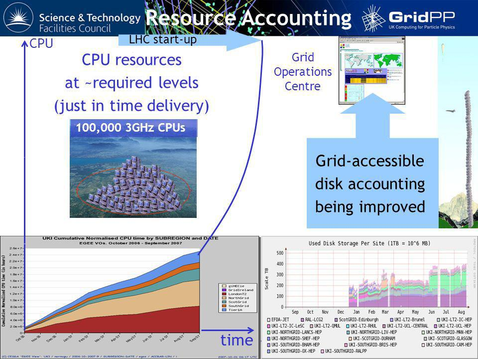 Tony Doyle - University of Glasgow Oversight Committee 11 October 2007 Resource Accounting 100,000 3GHz CPUs CPU resources at ~required levels (just in time delivery) time LHC start-up CPU Grid-accessible disk accounting being improved Grid Operations Centre