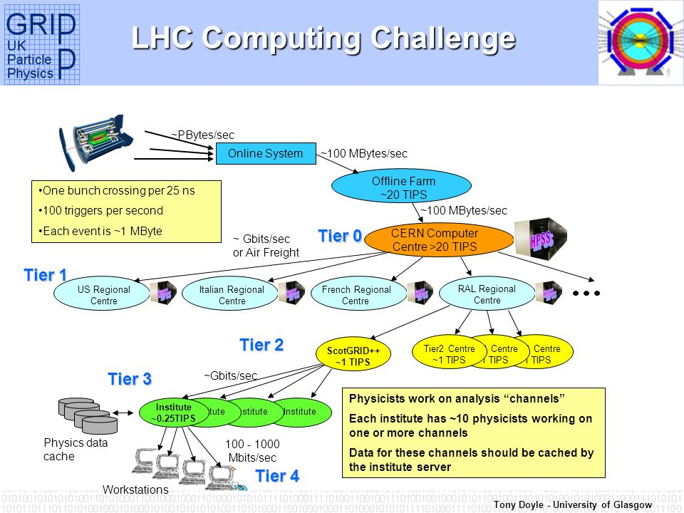 Tony Doyle - University of Glasgow LHC Computing Challenge Tier2 Centre ~1 TIPS Online System Offline Farm ~20 TIPS CERN Computer Centre >20 TIPS RAL Regional Centre US Regional Centre French Regional Centre Italian Regional Centre Institute Institute ~0.25TIPS Workstations ~100 MBytes/sec 100 - 1000 Mbits/sec One bunch crossing per 25 ns 100 triggers per second Each event is ~1 MByte Physicists work on analysis channels Each institute has ~10 physicists working on one or more channels Data for these channels should be cached by the institute server Physics data cache ~PBytes/sec ~ Gbits/sec or Air Freight Tier2 Centre ~1 TIPS ~Gbits/sec Tier 0 Tier 1 Tier 3 Tier 4 ScotGRID++ ~1 TIPS Tier 2