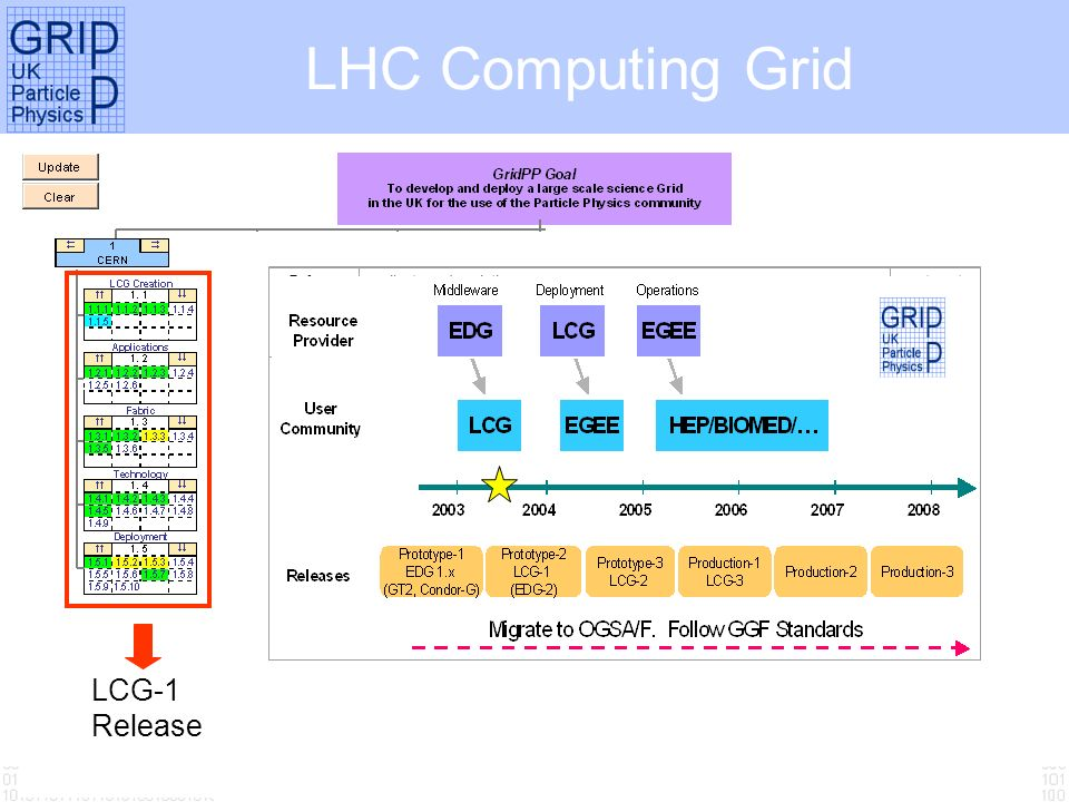 Tony Doyle - University of Glasgow LHC Computing Grid LCG-1 Release Ref.milestone descriptiontarget date M1.1First Global Service (LCG-1) - Initial Availability This comprises the construction and commissioning of the first LHC Computing service suitable for physics usage.