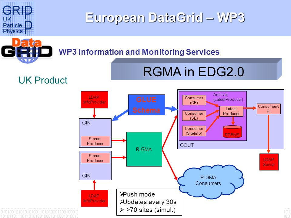 Tony Doyle - University of Glasgow European DataGrid – WP3 WP3 Information and Monitoring Services UK Product RGMA in EDG2.0 R-GMA Consumers LDAP InfoProvider GIN LDAP Server LDAP InfoProvider Stream Producer GIN Consumer (CE) Consumer (SE) Consumer (SiteInfo) RDBMS Latest Producer GOUT ConsumerA PI Archiver (LatestProducer) Stream Producer R-GMA GLUE Schema Push mode Updates every 30s >70 sites (simul.)