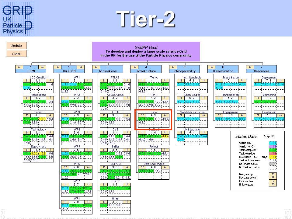 Tier-2