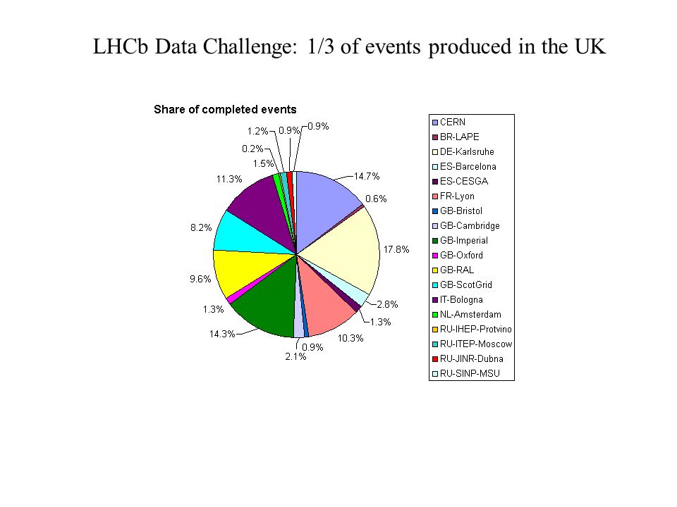 Tony Doyle - University of Glasgow LHCb Data Challenge: 1/3 of events produced in the UK