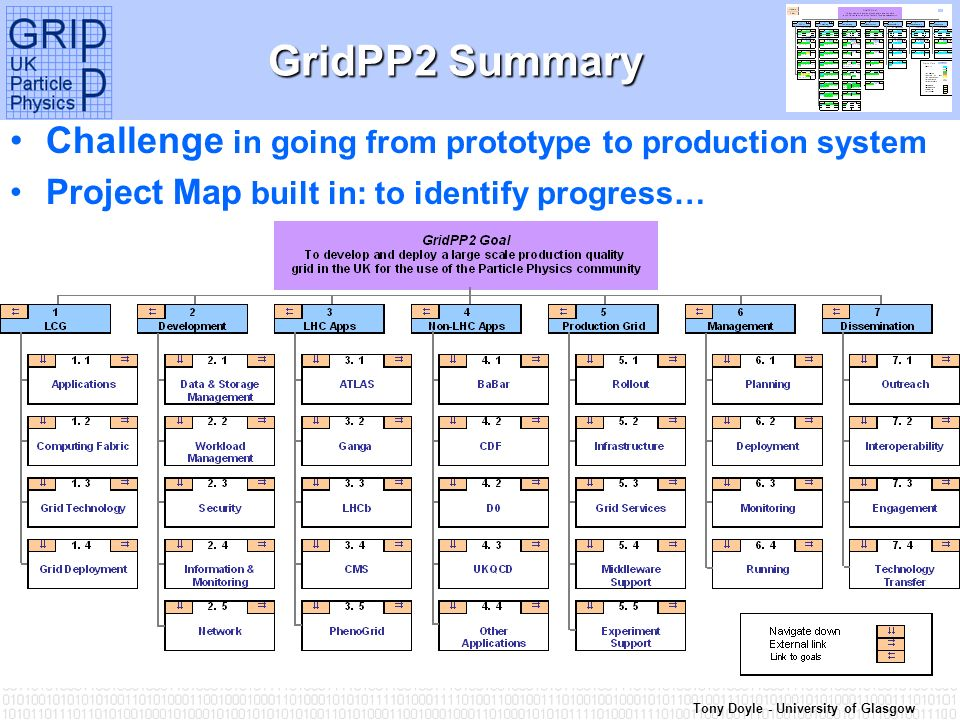 Tony Doyle - University of Glasgow GridPP2 Summary Challenge in going from prototype to production system Project Map built in: to identify progress…