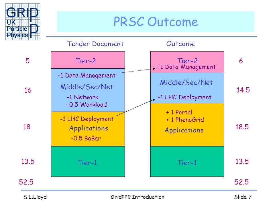 S.L.LloydGridPP9 IntroductionSlide 7 PRSC Outcome Tender DocumentOutcome Tier-1 Applications Middle/Sec/Net Tier Portal + 1 PhenoGrid -0.5 BaBar -1 LHC Deployment +1 LHC Deployment-1 Network -0.5 Workload -1 Data Management +1 Data Management