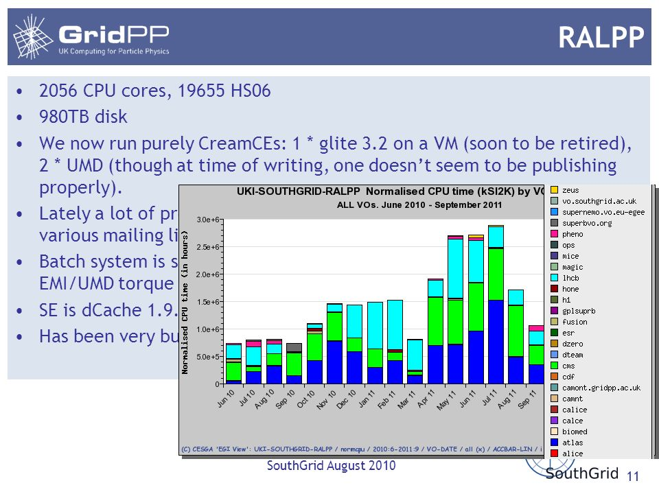 RALPP 2056 CPU cores, 19655 HS06 980TB disk We now run purely CreamCEs: 1 * glite 3.2 on a VM (soon to be retired), 2 * UMD (though at time of writing, one doesnt seem to be publishing properly).