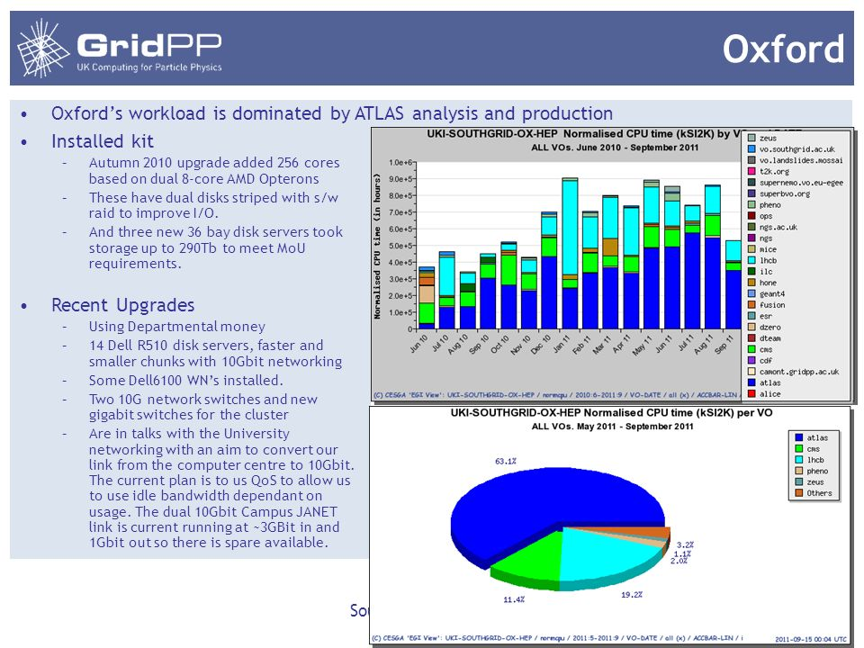 Oxford Oxfords workload is dominated by ATLAS analysis and production SouthGrid August 2010 12 Installed kit –Autumn 2010 upgrade added 256 cores based on dual 8-core AMD Opterons –These have dual disks striped with s/w raid to improve I/O.