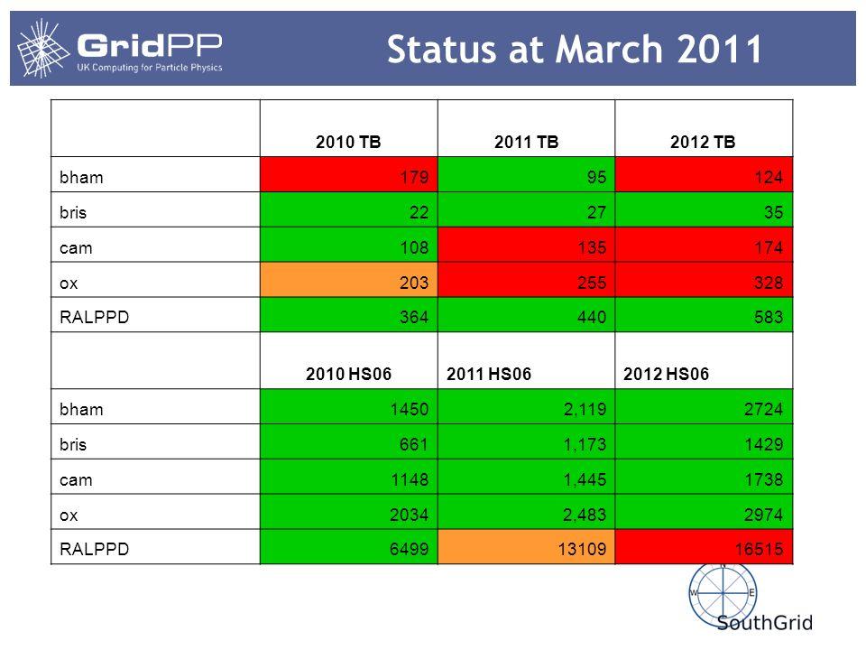 Status at March 2011 2010 TB2011 TB2012 TB bham17995124 bris222735 cam108135174 ox203255328 RALPPD364440583 2010 HS062011 HS062012 HS06 bham14502,1192724 bris6611,1731429 cam11481,4451738 ox20342,4832974 RALPPD64991310916515