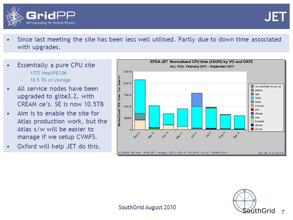 JET Since last meeting the site has been less well utilised. Partly due to down time associated with upgrades. SouthGrid August 2010 7 Essentially a p